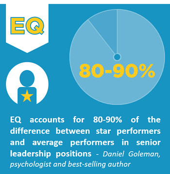 blog-stat-eq-80-90percent-of-difference-between-star-and-average-performers-daniel-goleman-infograph-short