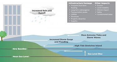 High Water infographic image